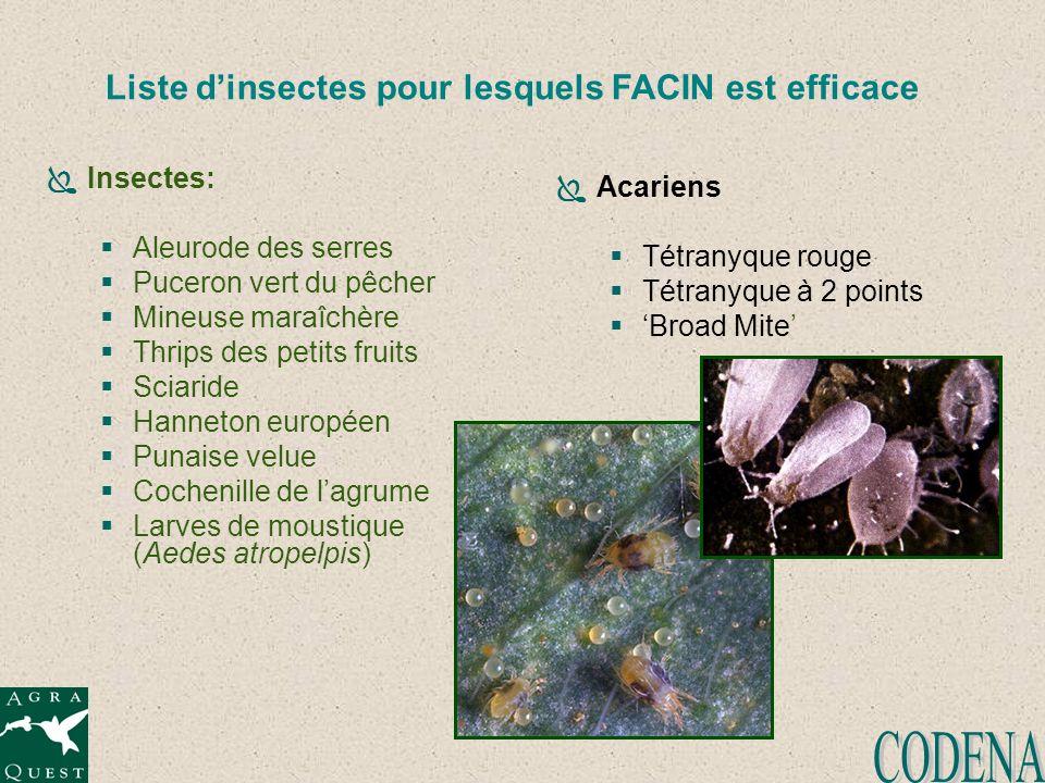 Liste dinsectes pour lesquels FACIN est efficace Insectes: Aleurode des serres Puceron vert du pêcher Mineuse maraîchère Thrips des petits fruits Scia