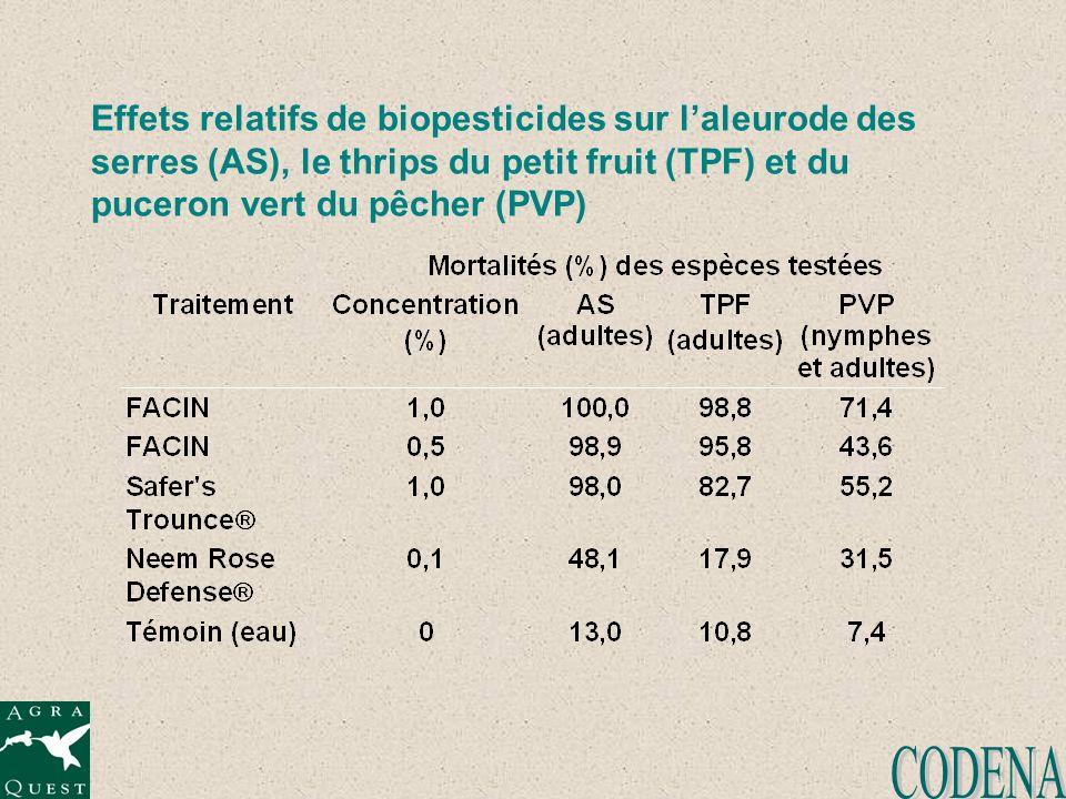 Effets relatifs de biopesticides sur laleurode des serres (AS), le thrips du petit fruit (TPF) et du puceron vert du pêcher (PVP)