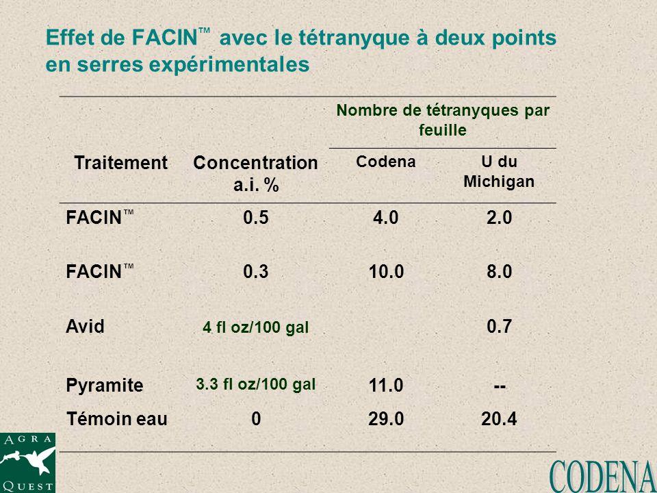Effet de FACIN avec le tétranyque à deux points en serres expérimentales Nombre de tétranyques par feuille TraitementConcentration a.i. % CodenaU du M