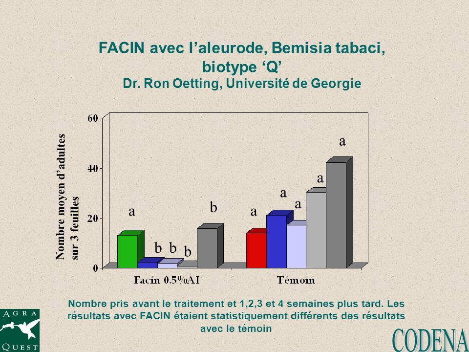 FACIN avec laleurode, Bemisia tabaci, biotype Q Dr. Ron Oetting, Université de Georgie Nombre moyen dadultes sur 3 feuilles Nombre pris avant le trait