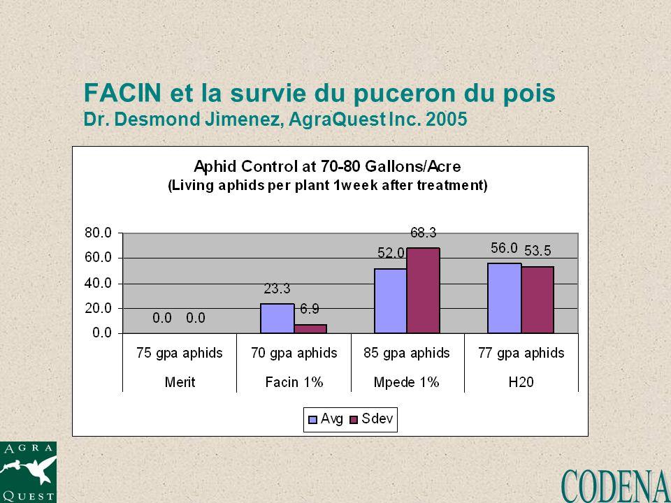 FACIN et la survie du puceron du pois Dr. Desmond Jimenez, AgraQuest Inc. 2005