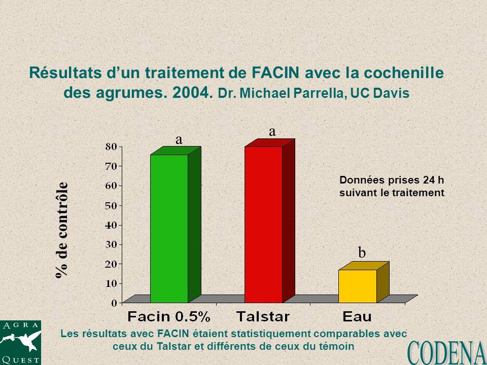 Résultats dun traitement de FACIN avec la cochenille des agrumes. 2004. Dr. Michael Parrella, UC Davis % de contrôle a a b Données prises 24 h suivant