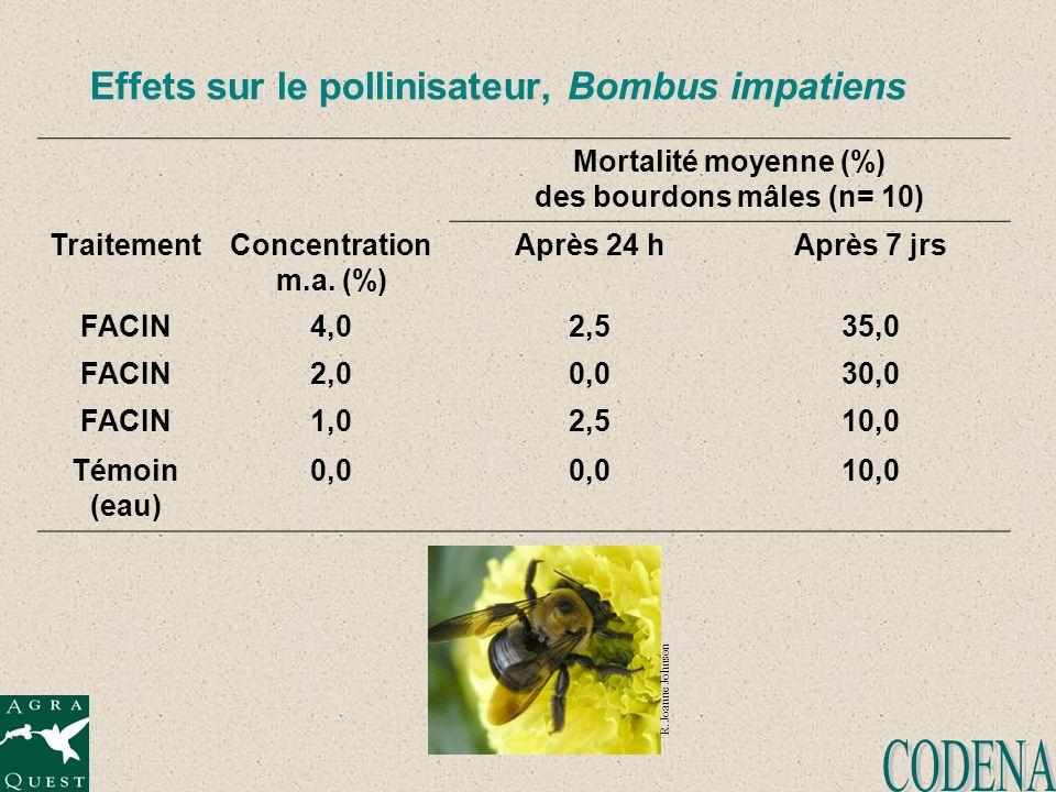 Effets sur le pollinisateur, Bombus impatiens Mortalité moyenne (%) des bourdons mâles (n= 10) TraitementConcentration m.a. (%) Après 24 hAprès 7 jrs