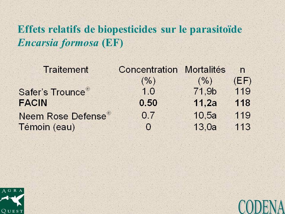 Effets relatifs de biopesticides sur le parasitoïde Encarsia formosa (EF)