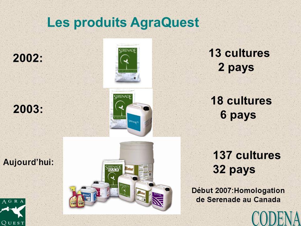 Les produits AgraQuest 2003: Aujourdhui: 2002: 13 cultures 2 pays 18 cultures 6 pays 137 cultures 32 pays Début 2007:Homologation de Serenade au Canad