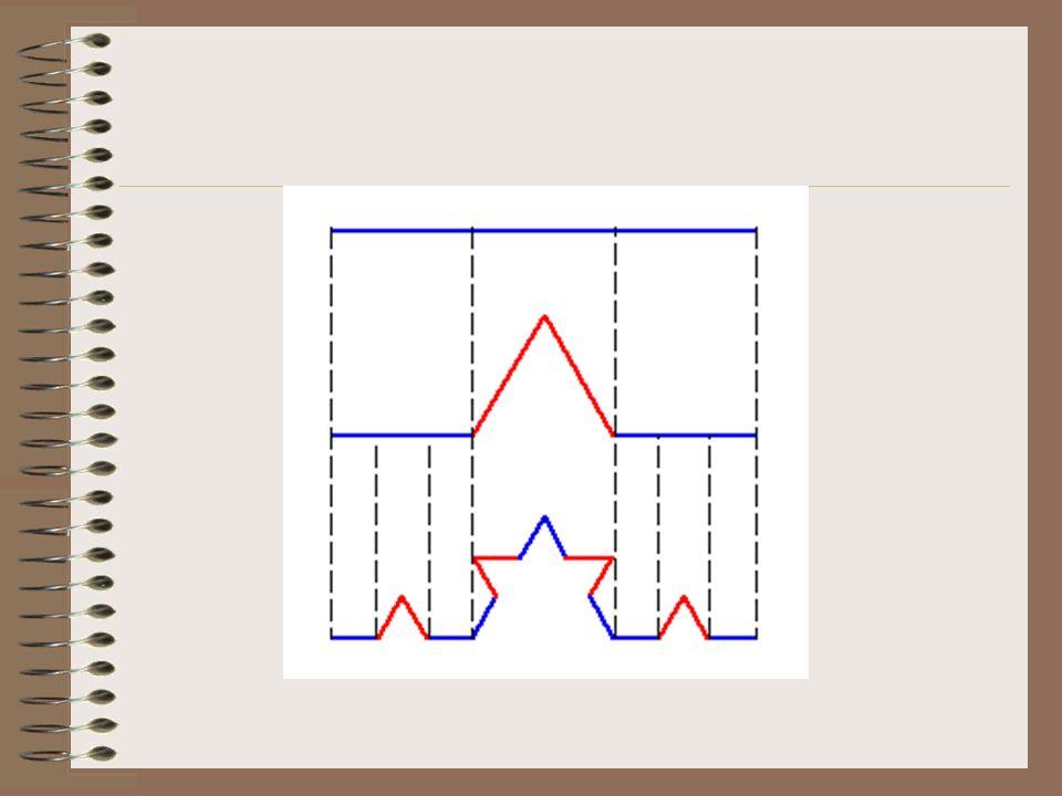 Principe de la construction Sur chaque segment, on remplace le second tiers par les côtés dun triangle équilatéral