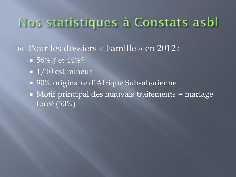 Pour les dossiers « Famille » en 2012 : 56% et 44% 1/10 est mineur 90% originaire dAfrique Subsaharienne Motif principal des mauvais traitements = mar