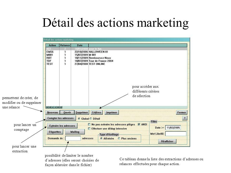Détail des actions marketing Ce tableau donne la liste des extractions dadresses ou relances effectuées pour chaque action. permettent de créer, de mo