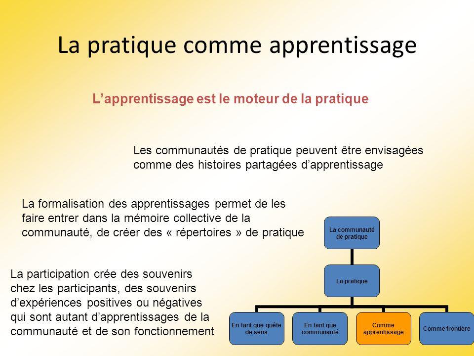 La pratique comme apprentissage Les communautés de pratique peuvent être envisagées comme des histoires partagées dapprentissage La formalisation des