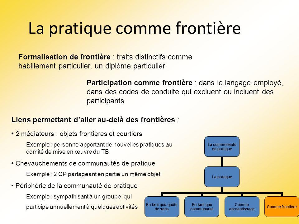 La pratique comme frontière Formalisation de frontière : traits distinctifs comme habillement particulier, un diplôme particulier Participation comme