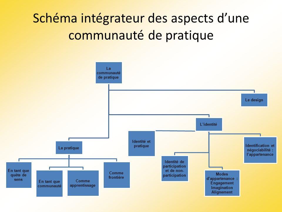 Schéma intégrateur des aspects dune communauté de pratique La communauté de pratique La pratique En tant que quête de sens En tant que communauté Comm