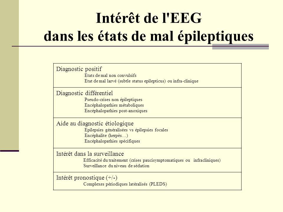 Intérêt de l EEG dans les états de mal épileptiques Diagnostic positif Etats de mal non convulsifs Etat de mal larvé (subtle status epilepticus) ou infra-clinique Diagnostic différentiel Pseudo-crises non épileptiques Encéphalopathies métaboliques Encéphalopathies post-anoxiques Aide au diagnostic étiologique Epilepsies généralisées vs épilepsies focales Encéphalite (herpès…) Encéphalopathies spécifiques Intérêt dans la surveillance Efficacité du traitement (crises paucisymptomatiques ou infracliniques) Surveillance du niveau de sédation Intérêt pronostique (+/-) Complexes périodiques latéralisés (PLEDS)