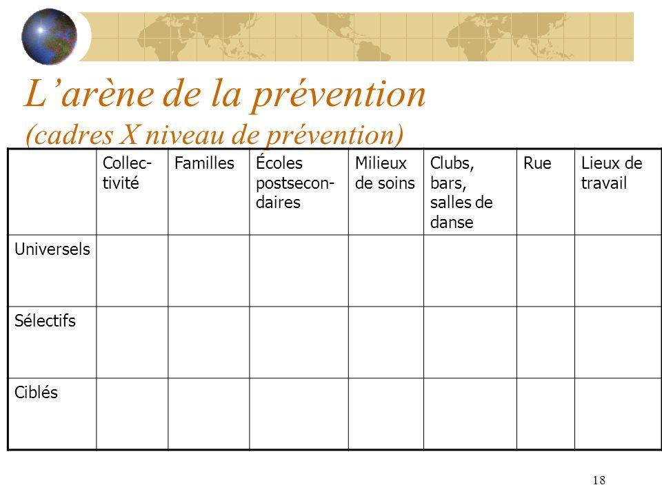 18 Larène de la prévention (cadres X niveau de prévention) Collec- tivité FamillesÉcoles postsecon- daires Milieux de soins Clubs, bars, salles de dan