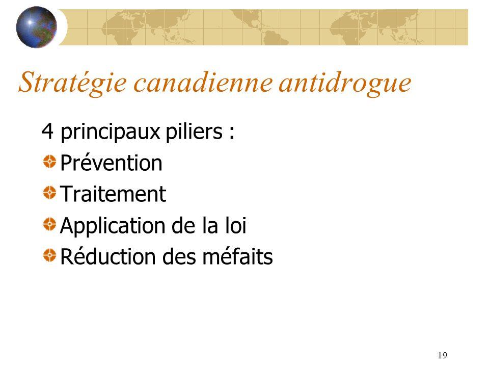 19 Stratégie canadienne antidrogue 4 principaux piliers : Prévention Traitement Application de la loi Réduction des méfaits