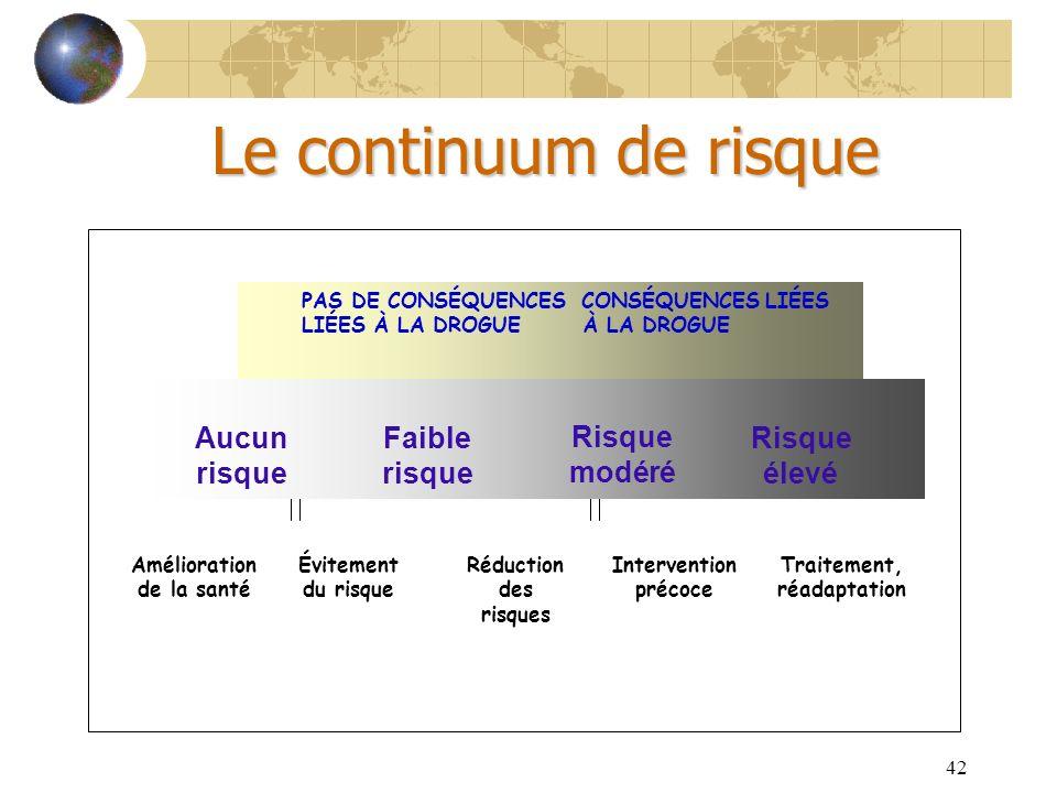 42 Le continuum de risque NO RISKLOW RISK MODERATE RISK HIGH RISK PAS DE CONSÉQUENCES CONSÉQUENCES LIÉES LIÉES À LA DROGUE À LA DROGUE Amélioration de