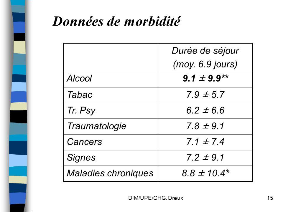 DIM/UPE/CHG. Dreux15 Données de morbidité Durée de séjour (moy.
