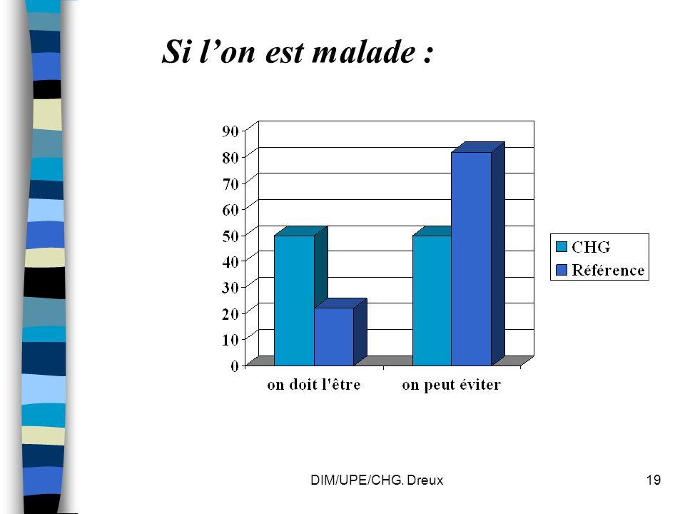 DIM/UPE/CHG. Dreux19 Si lon est malade :