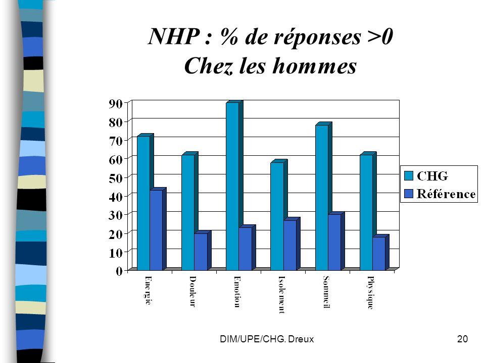 DIM/UPE/CHG. Dreux20 NHP : % de réponses >0 Chez les hommes