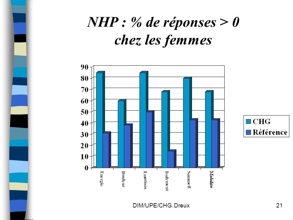 DIM/UPE/CHG. Dreux21 NHP : % de réponses > 0 chez les femmes
