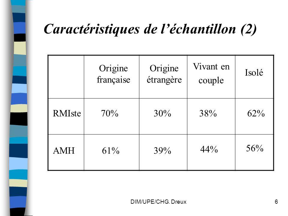 DIM/UPE/CHG.Dreux7 Caractéristiques de léchantillon (3) Carte- santé Bénéfic.