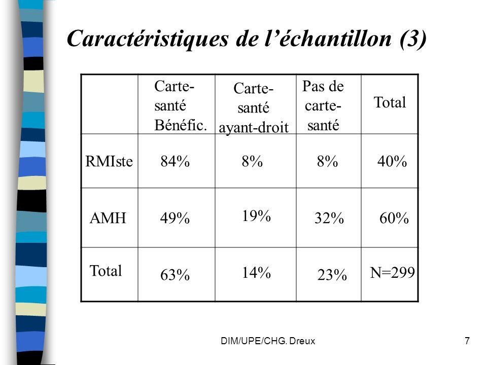 DIM/UPE/CHG. Dreux7 Caractéristiques de léchantillon (3) Carte- santé Bénéfic.