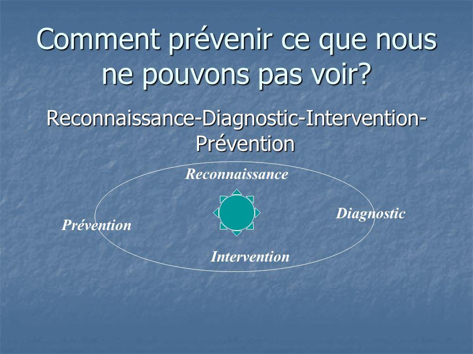 Comment prévenir ce que nous ne pouvons pas voir? Reconnaissance-Diagnostic-Intervention- Prévention Reconnaissance Diagnostic Intervention Prévention