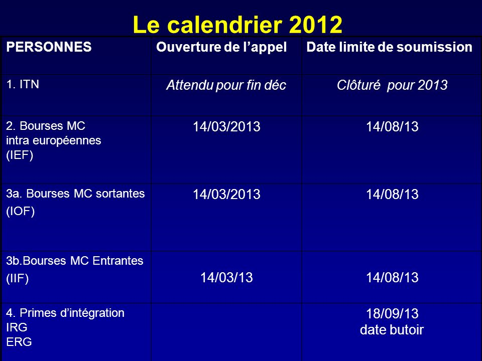 Le calendrier 2012 PERSONNESOuverture de lappelDate limite de soumission 1. ITN Attendu pour fin décClôturé pour 2013 2. Bourses MC intra européennes