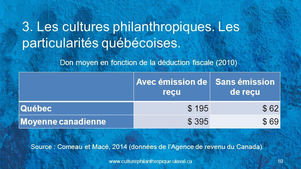 3. Les cultures philanthropiques. Les particularités québécoises. Don moyen en fonction de la déduction fiscale (2010) Avec émission de reçu Sans émis