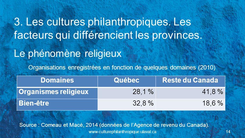 3. Les cultures philanthropiques. Les facteurs qui différencient les provinces. Le phénomène religieux Organisations enregistrées en fonction de quelq
