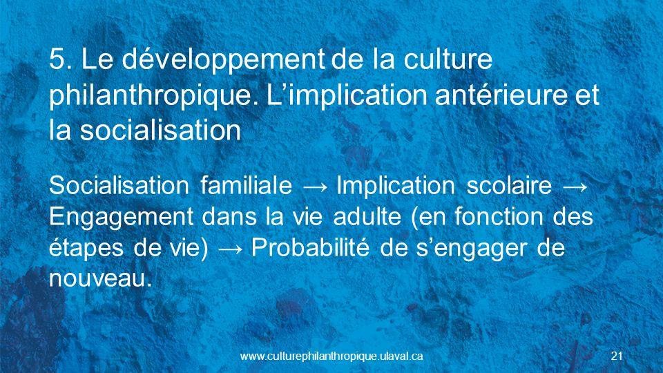 5. Le développement de la culture philanthropique. Limplication antérieure et la socialisation Socialisation familiale Implication scolaire Engagement