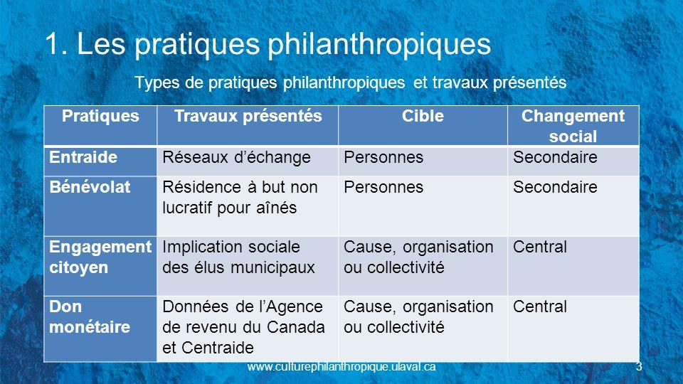 1. Les pratiques philanthropiques Types de pratiques philanthropiques et travaux présentés PratiquesTravaux présentésCibleChangement social EntraideRé