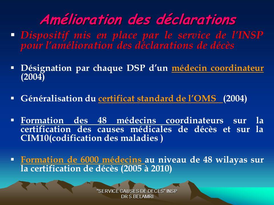 Amélioration des déclarations Dispositif mis en place par le service de lINSP pour lamélioration des déclarations de décès Désignation par chaque DSP dun médecin coordinateur (2004) Généralisation du certificat standard de lOMS (2004) Formation des 48 médecins coordinateurs sur la certification des causes médicales de décès et sur la CIM10(codification des maladies ) Formation de 6000 médecins au niveau de 48 wilayas sur la certification de décès (2005 à 2010) SERVICE CAUSES DE DECES INSP DR S.BELAMRI
