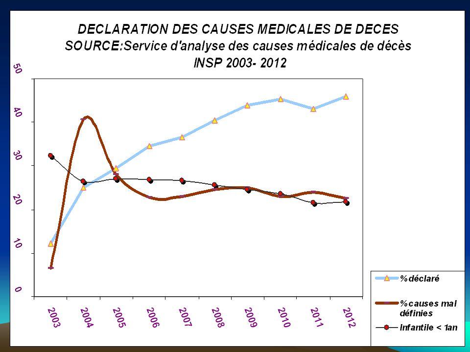 SERVICE CAUSES DE DECES INSP DR S.BELAMRI