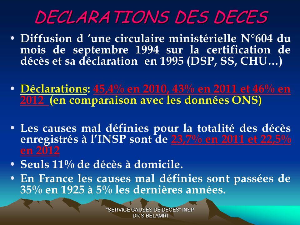 DECLARATIONS DES DECES Diffusion d une circulaire ministérielle N°604 du mois de septembre 1994 sur la certification de décès et sa déclaration en 199