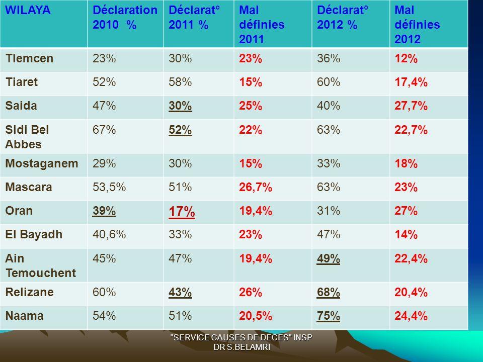 DECLARATION DES WILAYAS WILAYADéclaration 2010 % Déclarat° 2011 % Mal définies 2011 Déclarat° 2012 % Mal définies 2012 Tlemcen23%30%23%36%12% Tiaret52%58%15%60%17,4% Saida47%30%25%40%27,7% Sidi Bel Abbes 67%52%22%63%22,7% Mostaganem29%30%15%33%18% Mascara53,5%51%26,7%63%23% Oran39% 17% 19,4%31%27% El Bayadh40,6%33%23%47%14% Ain Temouchent 45%47%19,4%49%22,4% Relizane60%43%26%68%20,4% Naama54%51%20,5%75%24,4% SERVICE CAUSES DE DECES INSP DR S.BELAMRI