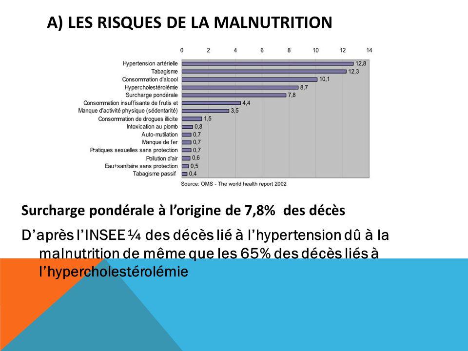 A) LES RISQUES DE LA MALNUTRITION Surcharge pondérale à lorigine de 7,8% des décès Daprès lINSEE ¼ des décès lié à lhypertension dû à la malnutrition
