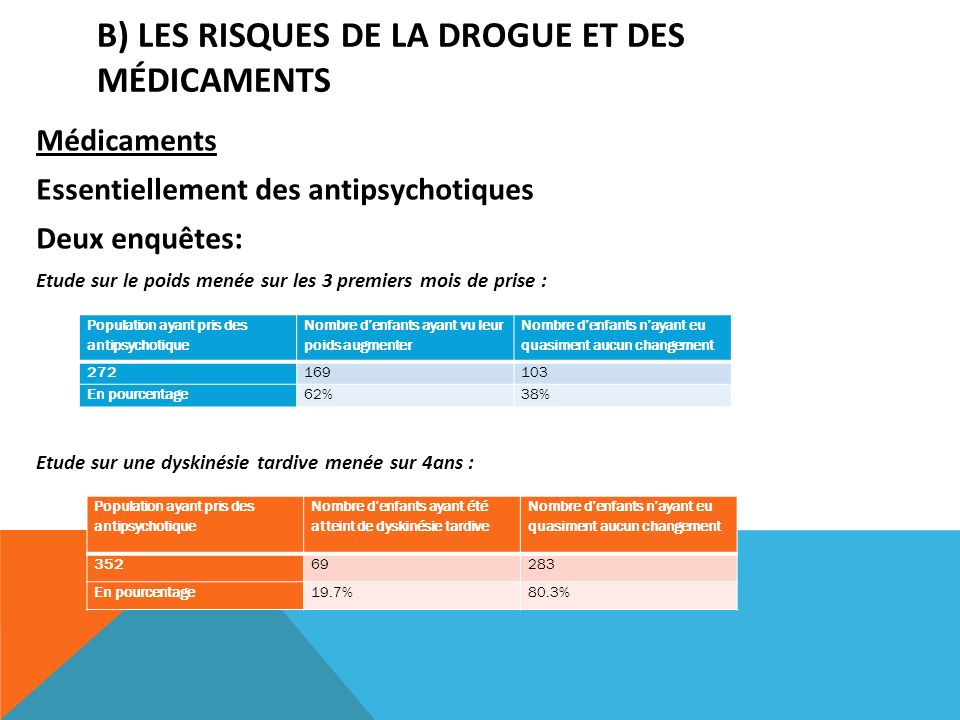 B) LES RISQUES DE LA DROGUE ET DES MÉDICAMENTS Médicaments Essentiellement des antipsychotiques Deux enquêtes: Etude sur le poids menée sur les 3 prem