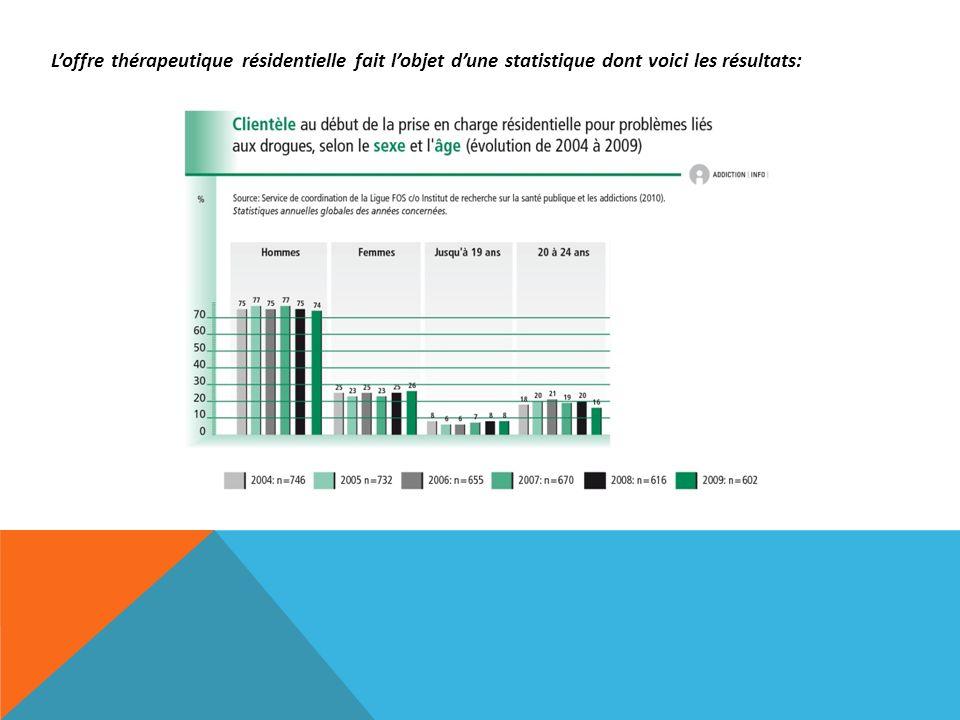 Loffre thérapeutique résidentielle fait lobjet dune statistique dont voici les résultats: