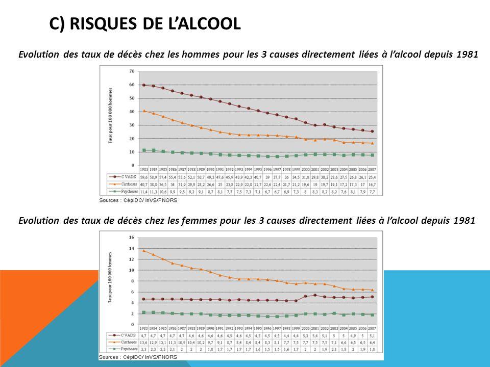C) RISQUES DE LALCOOL Evolution des taux de décès chez les hommes pour les 3 causes directement liées à lalcool depuis 1981 Evolution des taux de décè