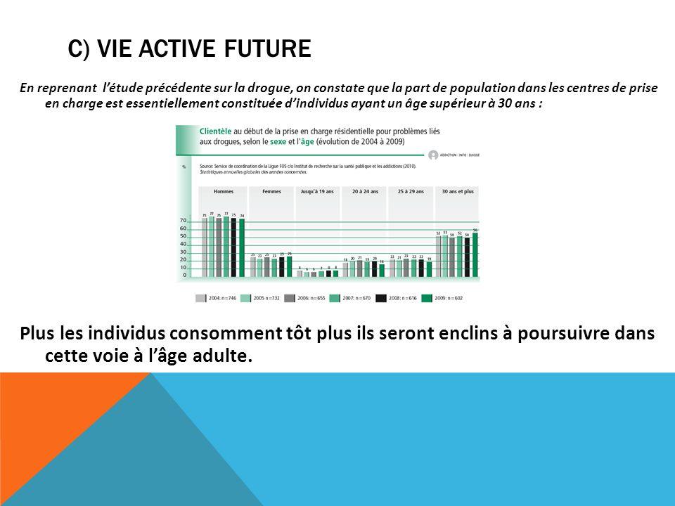 C) VIE ACTIVE FUTURE En reprenant létude précédente sur la drogue, on constate que la part de population dans les centres de prise en charge est essen