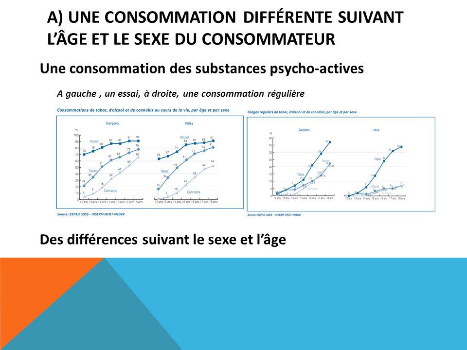 A) UNE CONSOMMATION DIFFÉRENTE SUIVANT LÂGE ET LE SEXE DU CONSOMMATEUR Une consommation des substances psycho-actives A gauche, un essai, à droite, un
