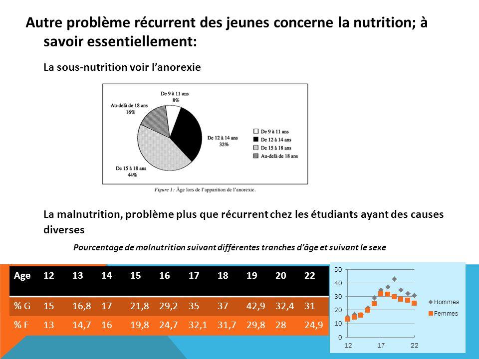 Autre problème récurrent des jeunes concerne la nutrition; à savoir essentiellement: La sous-nutrition voir lanorexie La malnutrition, problème plus q