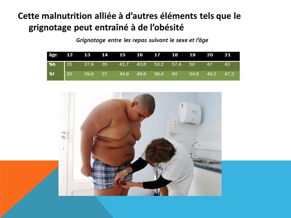 Cette malnutrition alliée à dautres éléments tels que le grignotage peut entraîné à de lobésité Grignotage entre les repas suivant le sexe et lâge âge