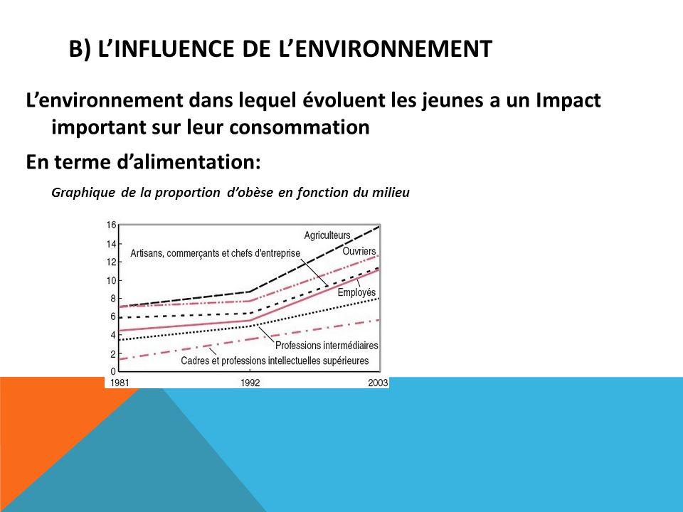 B) LINFLUENCE DE LENVIRONNEMENT Lenvironnement dans lequel évoluent les jeunes a un Impact important sur leur consommation En terme dalimentation: Gra