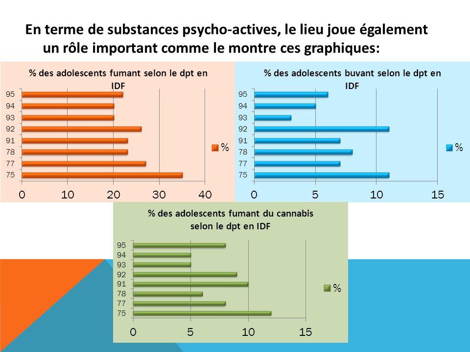 En terme de substances psycho-actives, le lieu joue également un rôle important comme le montre ces graphiques: