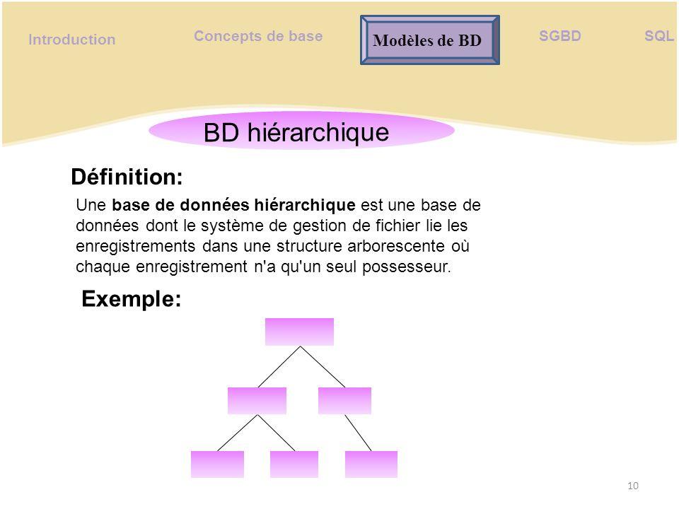 BD hiérarchique (2) Département informatique Cellule réseau Cellule développement Tech1Tech2Tech3 Cellule maintenance … 1..1 1..n Banque Modélisation parfaite pour les structures strictement hiérarchiques.