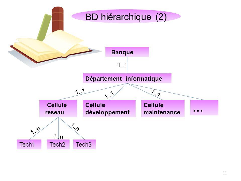 BD hiérarchique (3) Enseignant Etudiant ISG Etudiants 12 Enseignant OU Problème dambiguïté !!!.