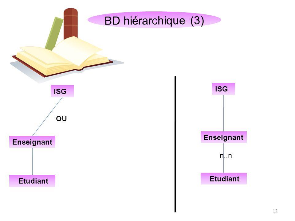Concepts de base Modèles de BD SGBD SQL Introduction Modèles de BD Définition: 13 Les Bases de Données relationnelles Une base de données relationnelle est une base de données structurée suivant les principes de lalgèbre relationnelle.
