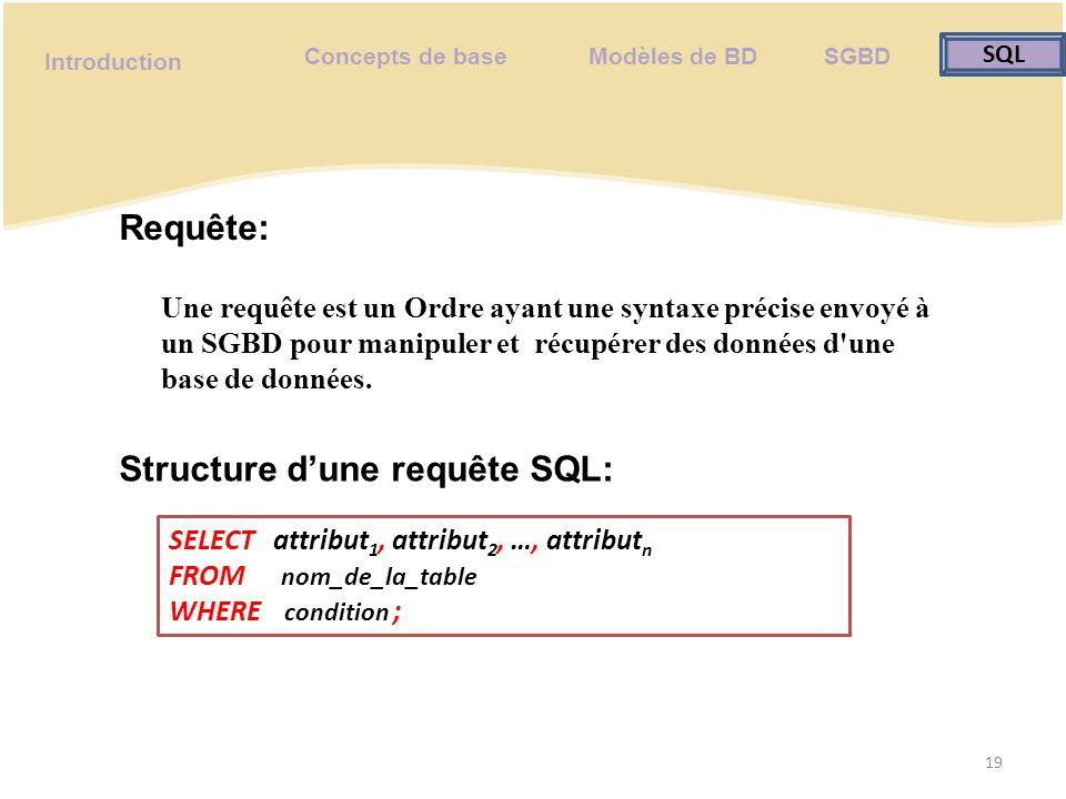Concepts de base Modèles de BD SGBD SQL SQL Introduction Exercice dapplication: 20 R1: donner les noms et les prénoms des clients ayant L âge inférieur à 35 R2: donner la liste des Clients et des Fournisseurs de Tunis R3: donner la liste des clients qui ont l âge supérieur à la moyenne d âge de tous les clients.