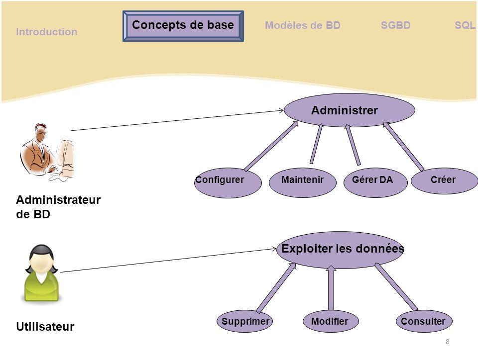 Modèles de BD BD Le modèle objet-relationnel Le modèle orienté objet Le modèle en réseau L e m o d è l e h i é r a r c h i q u e L e M o d è l e r e l a t i o n n e l 9